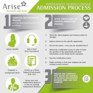 Join Arise process Ad